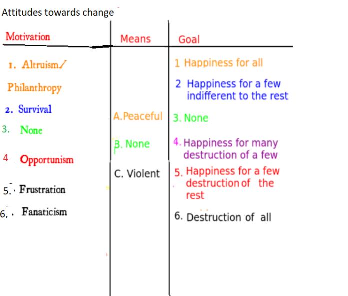 Attitudes towards change