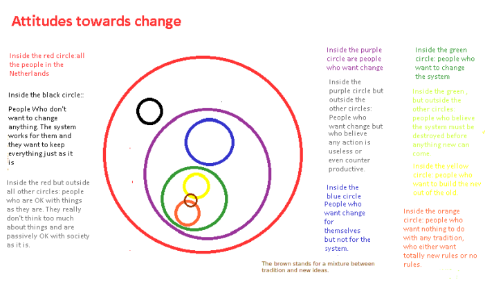 chart-of-attuitudes-towards-change-in-the-netherlands
